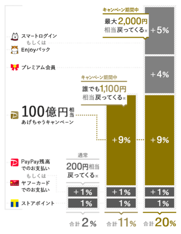 PayPayモール20%